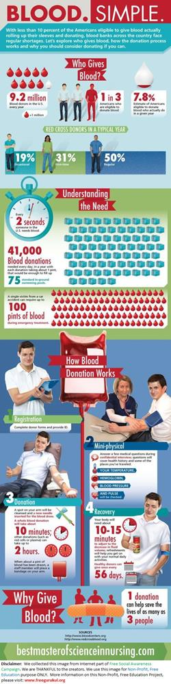 BloodDonation-Simple
