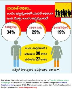 Corruption-Survey