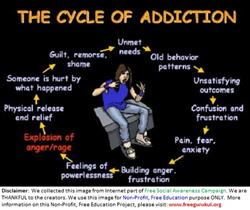 Drug-CycleOfAddiction
