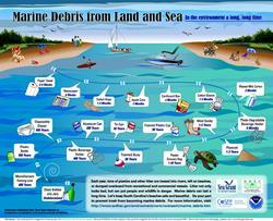 Water-MarineDebrisFromLandToSea